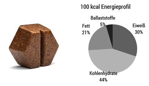 Die ausgewogene Zufuhr an Nährstoffen unterstützt die Energie- und Nährstoffversorgung des Körpers ideal.