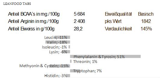 Der Verdaulichkeitsindex von LEANFOOD TABS ist dem von Fleisch nach der neuesten wissenschaftlichen Grundlage überlegen (WHO WHO/FAO/UNU-Expertenkonsultation. WHO Technical Report Series 935, 284 S.)